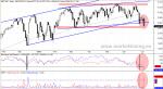 SP500. Momento de Mercado y Ratios de Volumen
