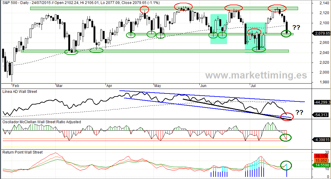 S&P 500, Linea de Avance / Descenso de Wall Street, Oscilador Mc Clellan y Return Point