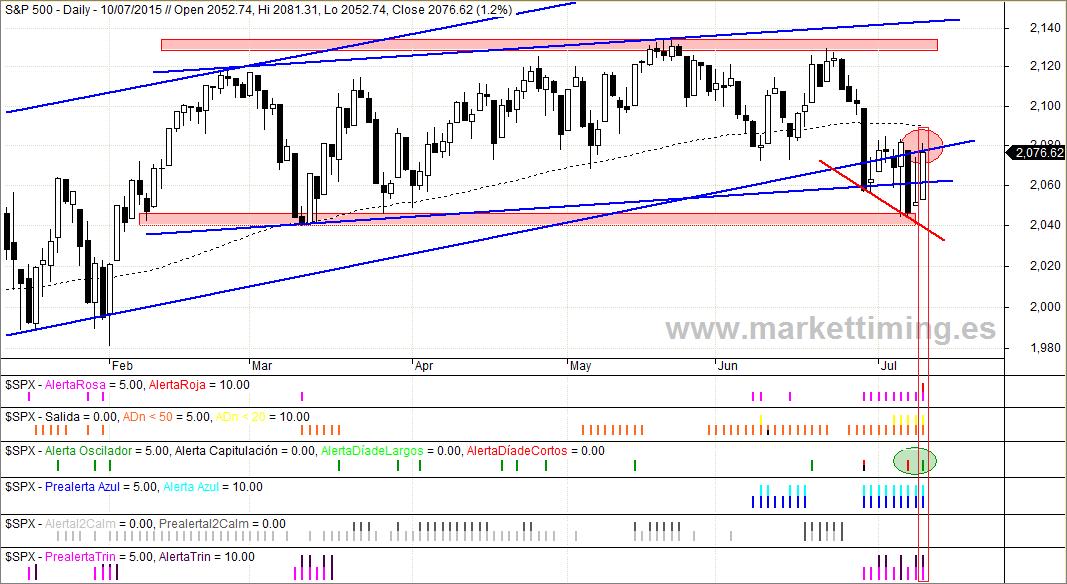 SP500 y Alertas de Market Timing