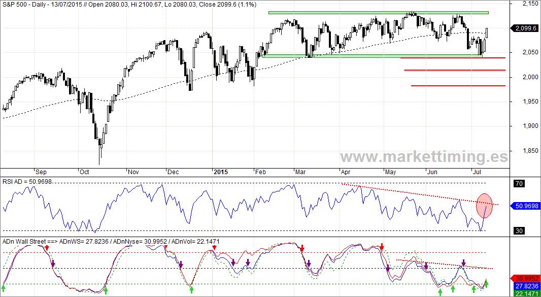 S&P 500, RSI de la Línea AD y Línea ADn