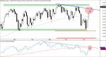 S&P 500 y Linea AD del mercado americano