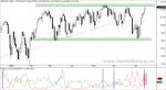 S&P 500 y nuevos máximos y mínimos anuales en Wall Street