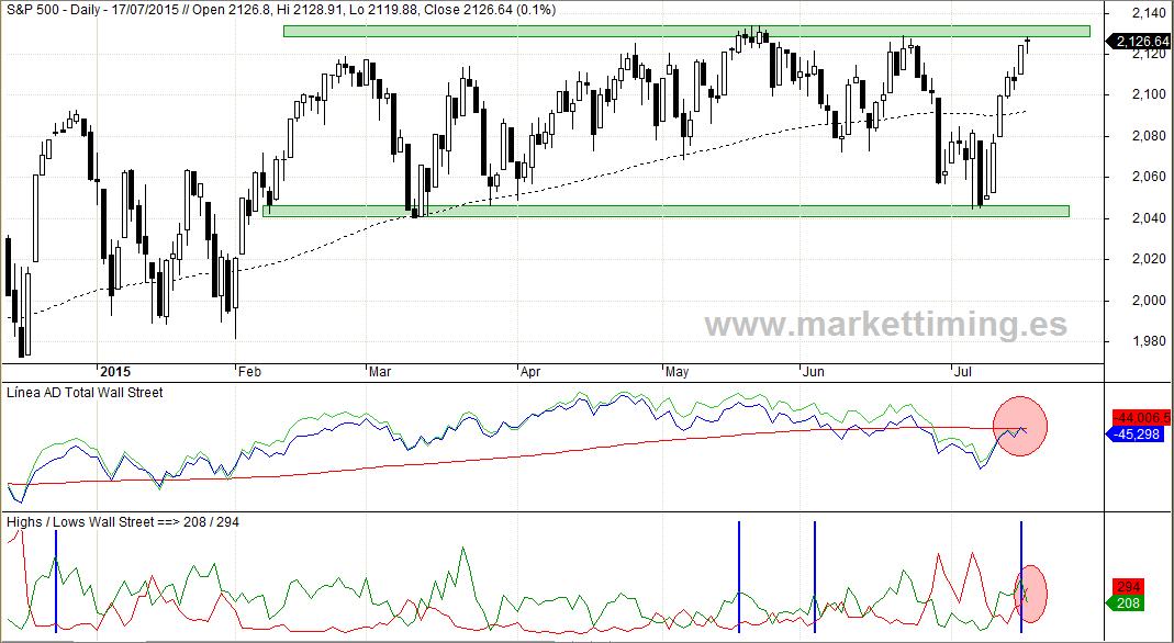 SP500, Línea de Avance / Descenso y Nuevos mínimos y máximos de en Wall Street
