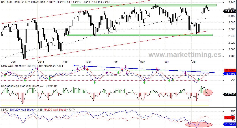 S&P 500, CMO, Oscilador McClellan y Momento de Mercado