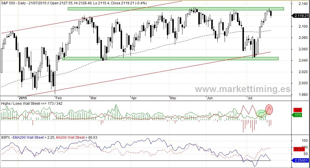 S&P 500, Nuevos máximos y nuevos mínimos y Momento de mercado