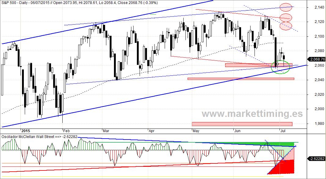 Oscilador McClellan Wall Street (NYSE + Nasdaq)