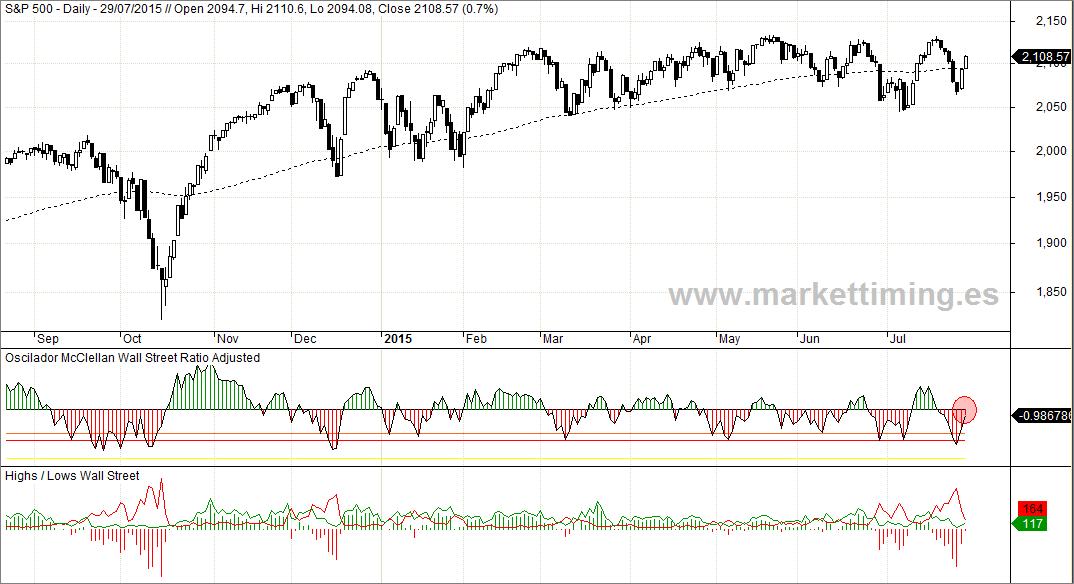 S&P 500, Oscilador McClellan de Wall Street e indicador de Nuevos Máximos y Nuevos Mínimos