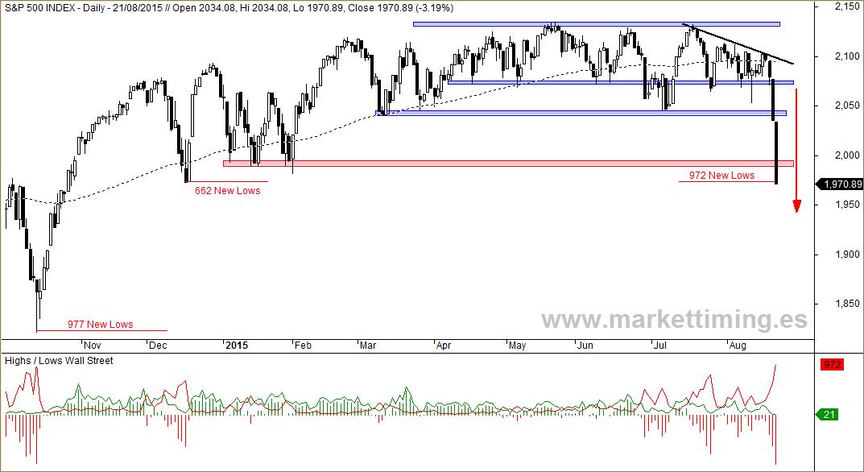 S&P 500 y Nuevos Máximos y Mínimos en Wall Street