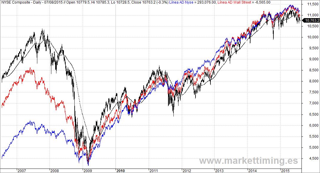 Nyse Composite y Líneas AD del Nyse y de Wall Street