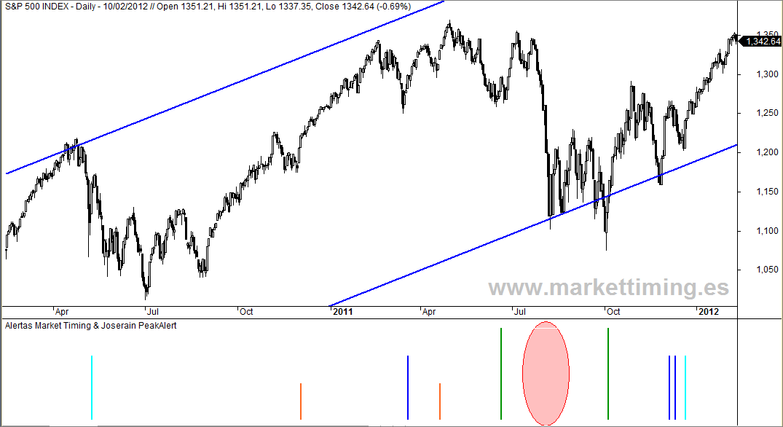 S&P 500 y señalizador de entradas del sistema de Market Timing