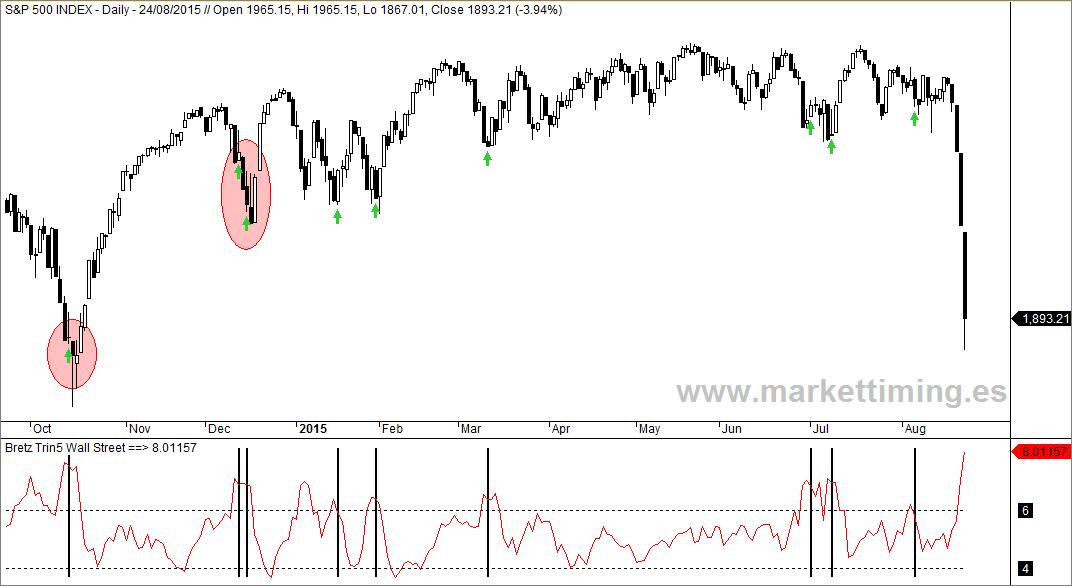 S&P500 y Bretz TRIN5