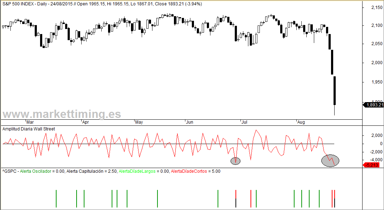 S&P 500 amplitud diaria y capitulaciones