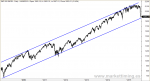 canal alcista en S&P 500