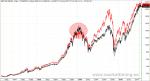 Comparativa S&P 500 y Nyse Composite