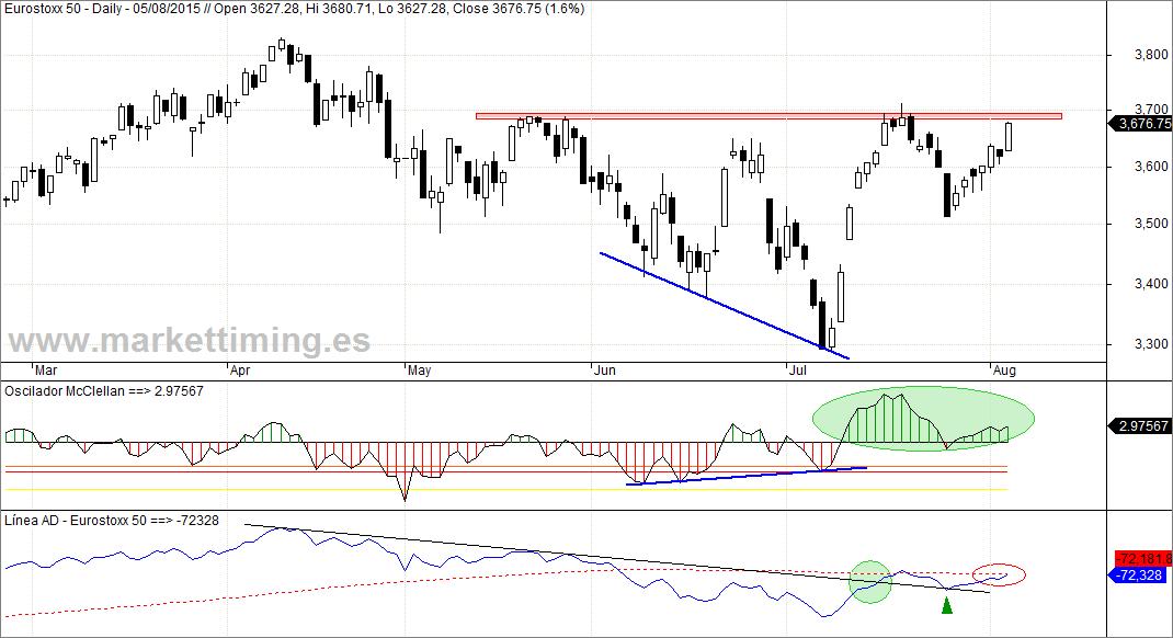 Eurostoxx 50, Oscilador McClellan y Línea de Avance / Descenso (Línea AD) del conjunto de los mercados de la Eurozona