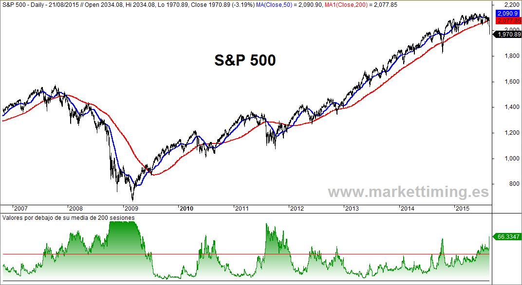 S&P 500 y valores bajistas en el índice