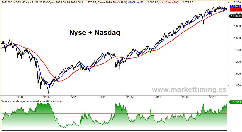 S&P 500 y valores bajistas en el mercado americano