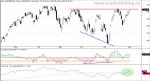AEX, Oscilador McClellan y Línea de Avance / Descenso (Línea AD) del mercado holandés