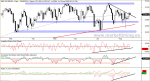 S&P 500, amplitd diaria, Oscilador McClellan y Nuevos Máximos y Mínimos en Wall Street