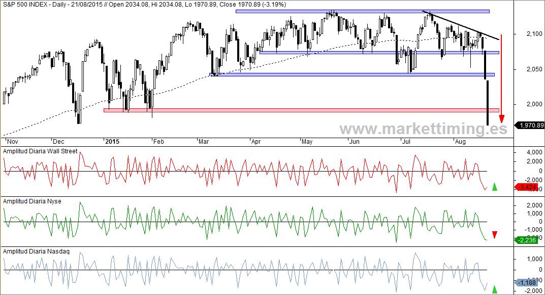 S&P 500 y amplitud diaria Nyse, Nasdaq y Wall Street