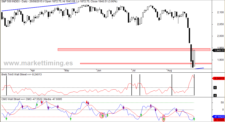 S&P 500, Bretz Trin5 y CMO