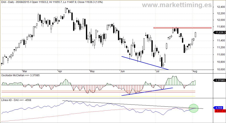 Dax, Oscilador McClellan y Línea de Avance / Descenso del mercado alemán