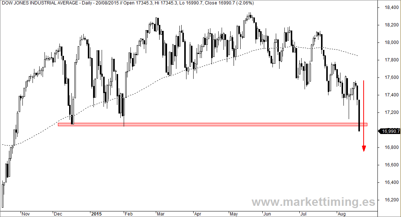 Dow Jones de Industriales