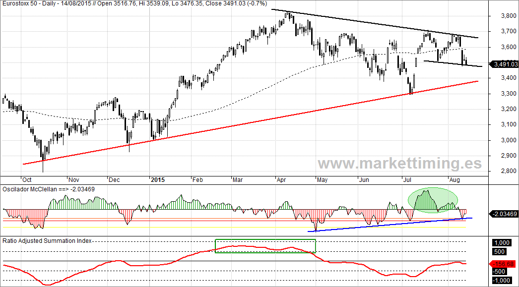 Eurostoxx, Oscilador McClellan europeo y Ratio Adjusted Summation Index (RASI)