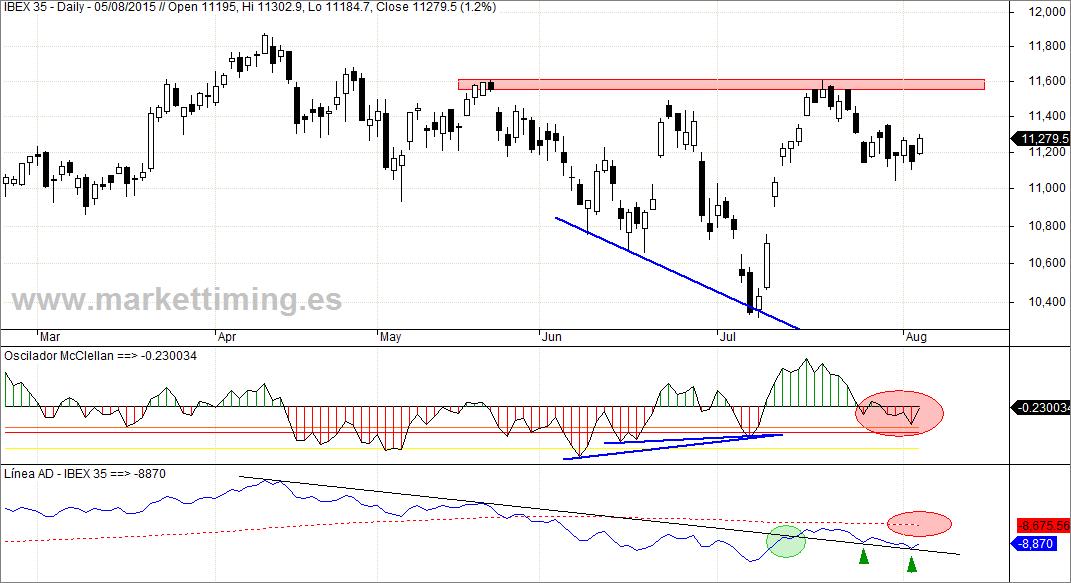 Ibex, Oscilador McClellan y Línea de Avance / Descenso (Línea AD) del mercado español
