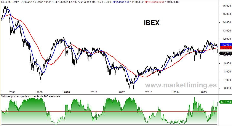 Ibex y valores bajistas en el índice