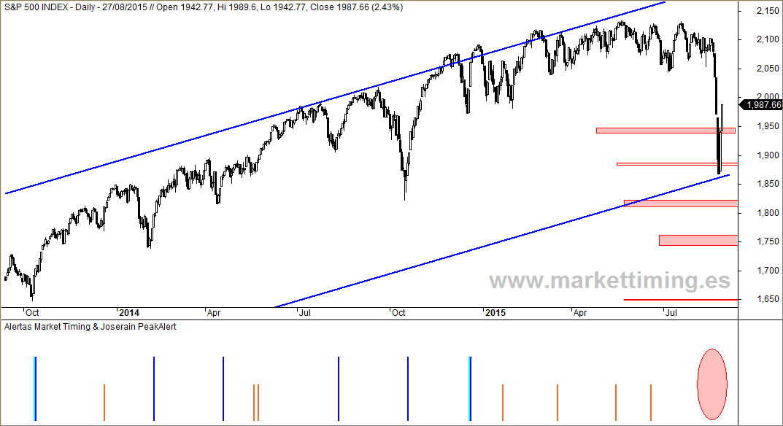 S&P 500 y señalizador de entrdas del sistema de Market Timing