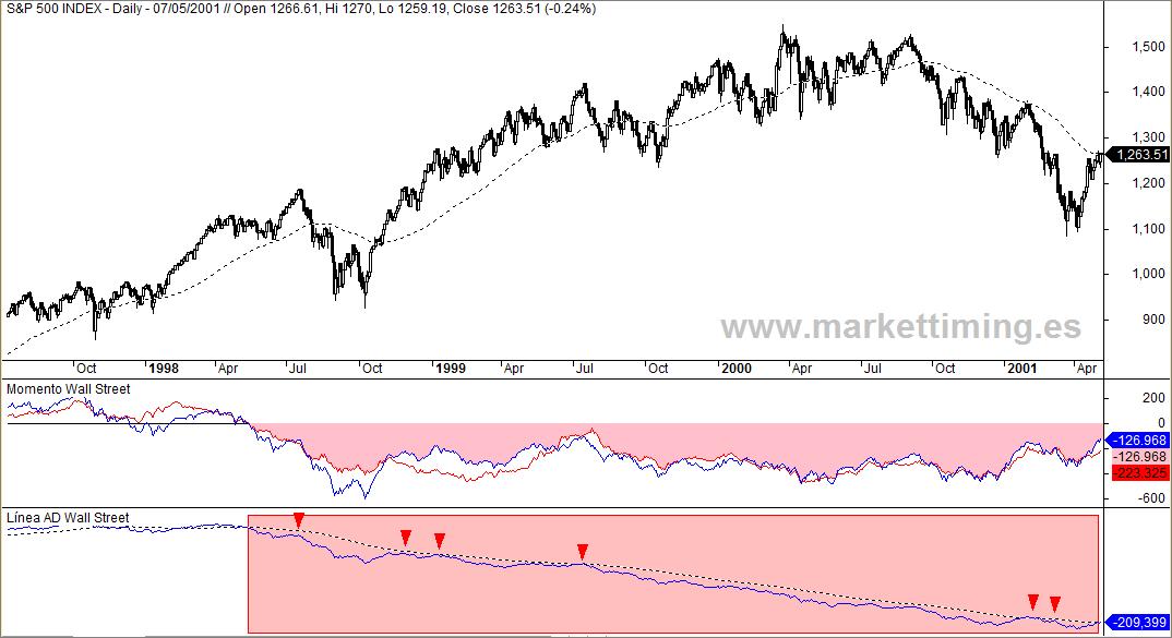 S&P 500, Momento Weinstein y cambio de tendencia del 2000