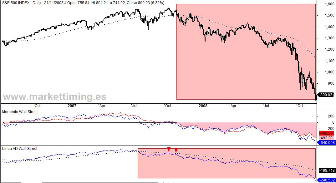 S&P 500 y Momento Weinstein en el cambio de tendencia de 2008