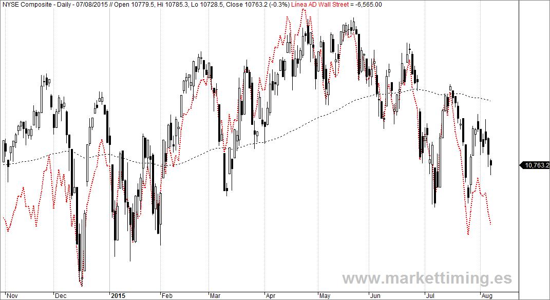 Nyse Composite y Línea de Avance / Descenso de Wall Street