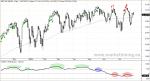 S&P 500 y pauta terminal en Summation Ratio Adjusted