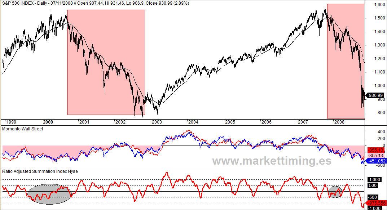 <Momento Weinstein y Ratio Adjusted Summation Index (RASI)