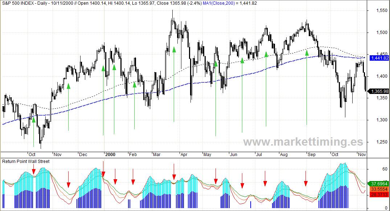Techo de mercado de 2000 y Return Point
