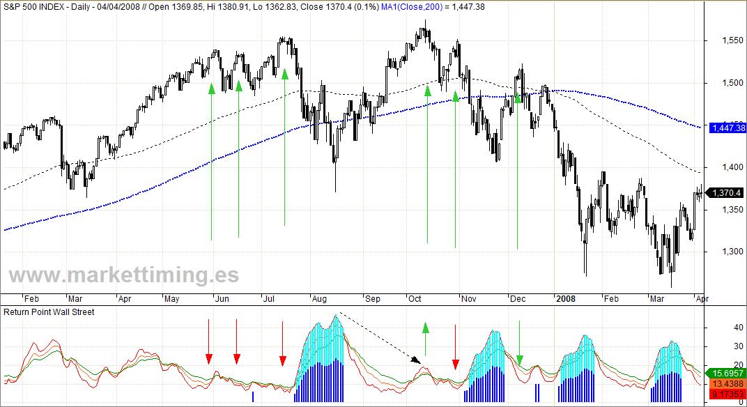 Techo de mercado de 2007 y Return Point