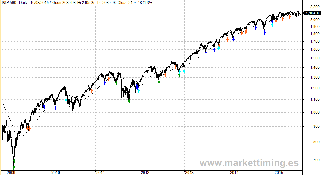 Sistema de Market Timing sobre S&P 500