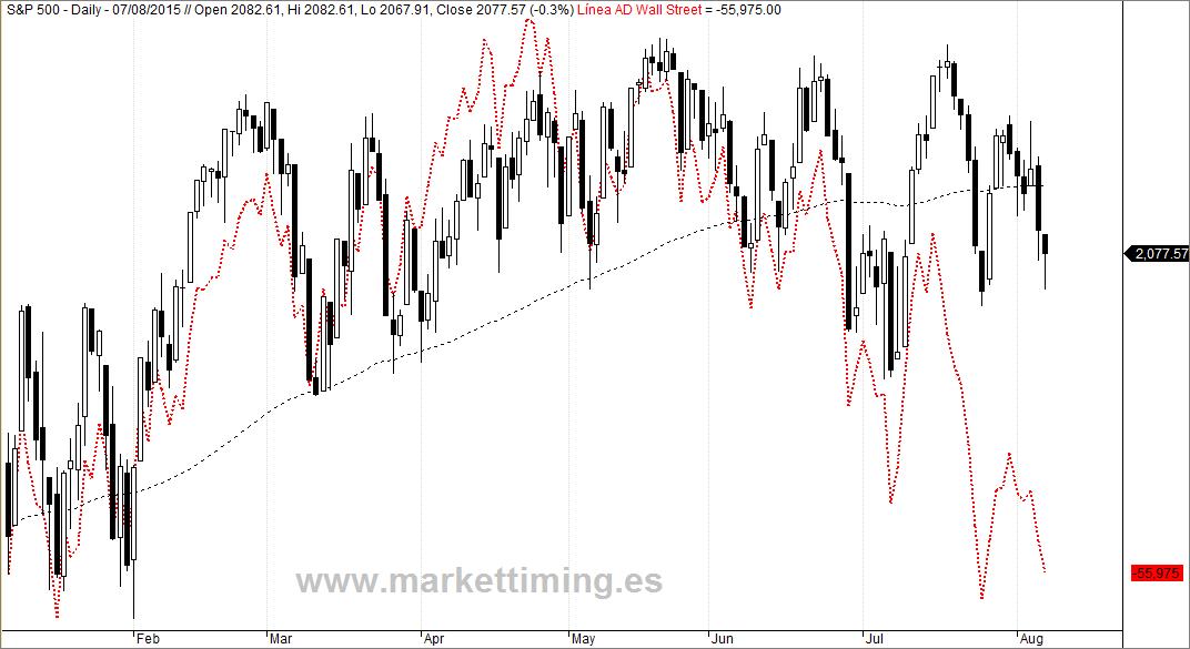 S&P 500 y Línea de Avance y Descenso de Wall Street