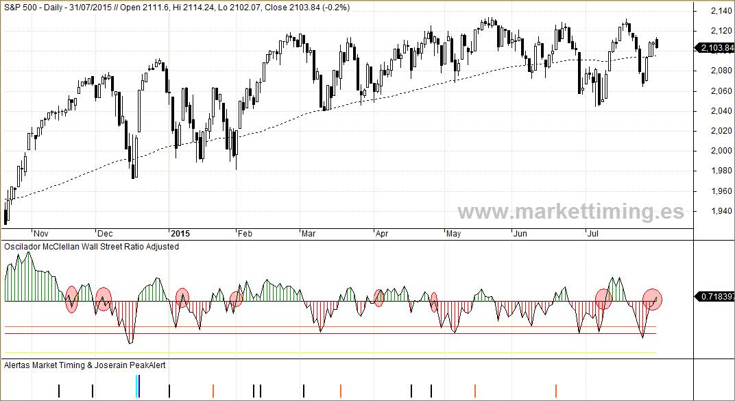 S&P 500, Oscilador McClellan y entrads del sistema de Market Timing