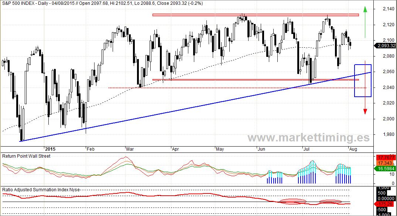 S&P 500, Return Point y ratio Adjusted Summation Index