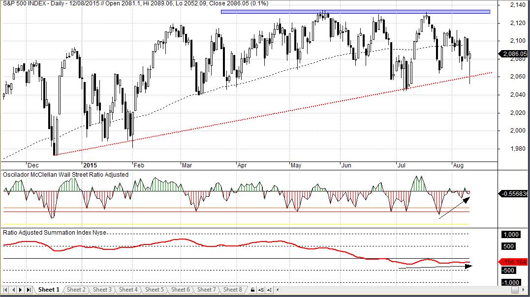 S&P500, Oscilador McClellan de Wall Street y Ratio Adjusted Summation Index