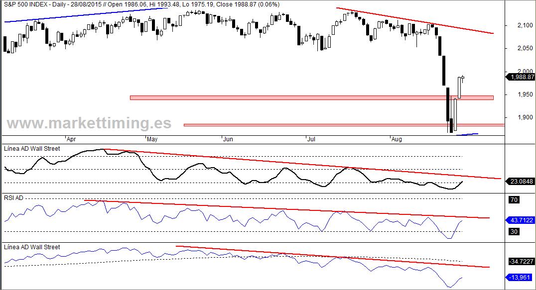 S&P 500, Línea Avance / Descenso Wall Street, RSI y Línea ADn