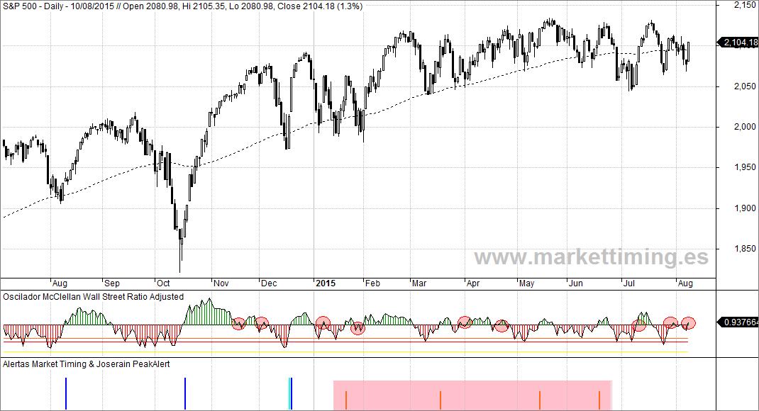 S&P 500, Oscilador McClellan y señakes de Market Timing