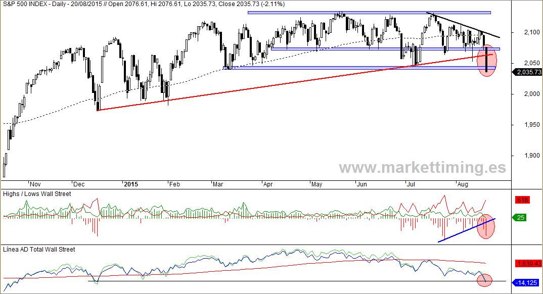 S&P 500, Nuevos máximos y mínimos, Línea de Avance / Descenso