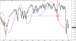 SP500 y Algoritmo tendencial