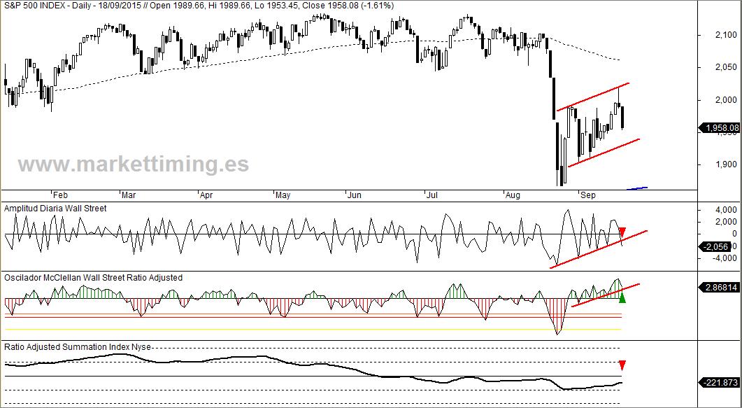 S&P 500, Oscilador McClellan, amplitud diaria y RASI
