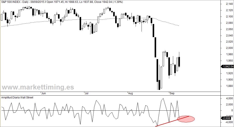 S&P 500 y amplitud diaria de Wall Street