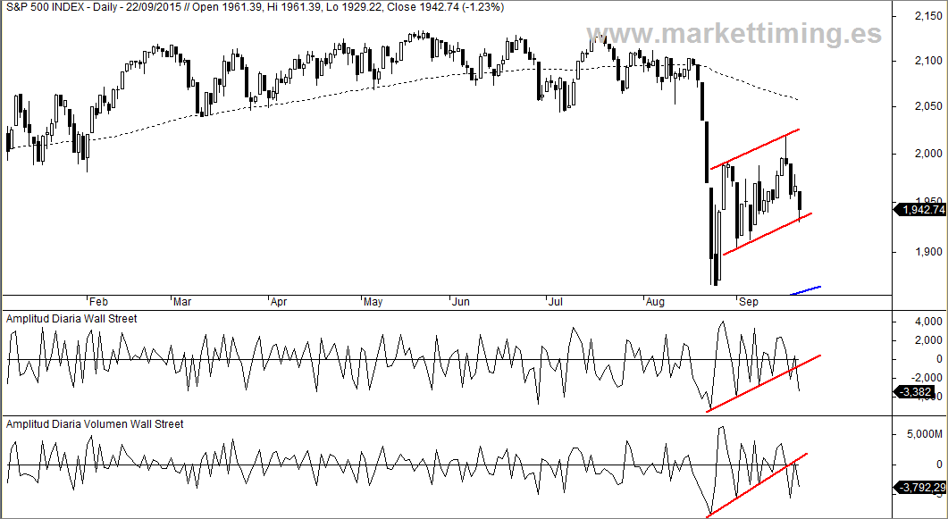 amplitud diaria en Wall Street
